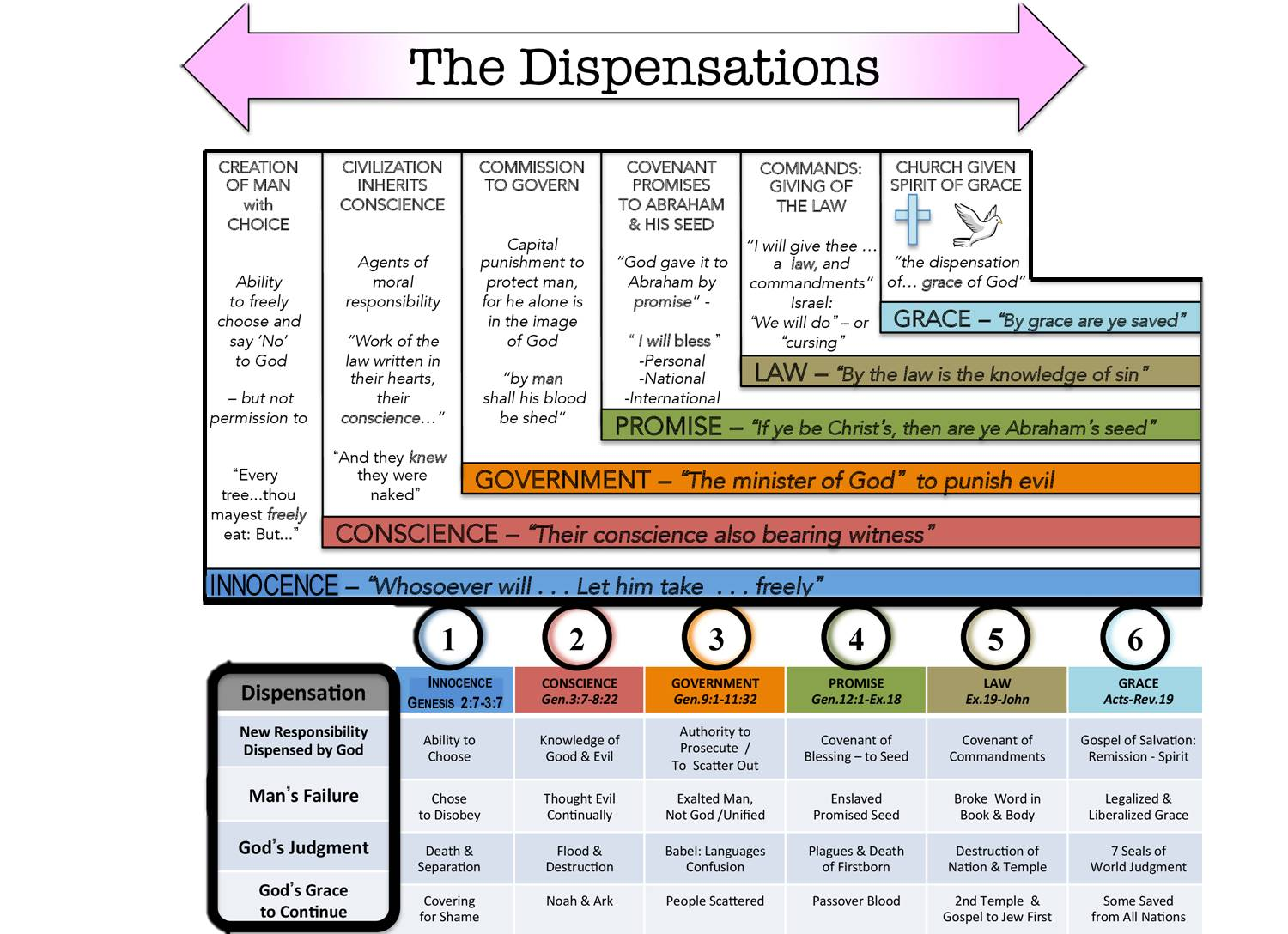 Laypersons I Section 8 Dispensations